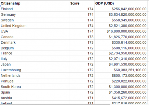 After combining the cleaning the Henley and Partners Visa Restriction Index data and World Bank 2013 GDP data