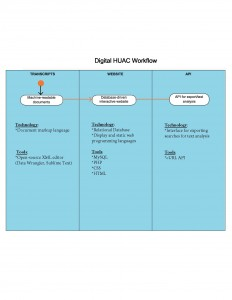Digital HUAC - Workflow_Page_1