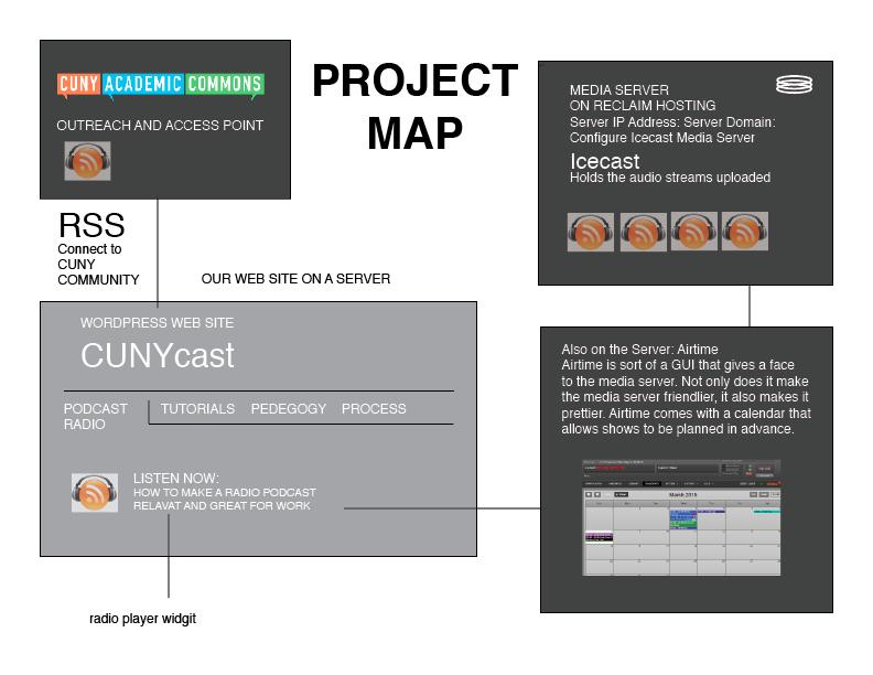 projectmap03-02-2015